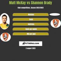 Matt McKay vs Shannon Brady h2h player stats