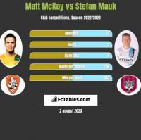Matt McKay vs Stefan Mauk h2h player stats