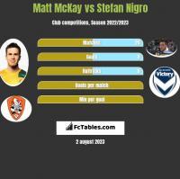 Matt McKay vs Stefan Nigro h2h player stats