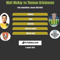 Matt McKay vs Thomas Kristensen h2h player stats