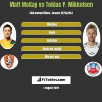 Matt McKay vs Tobias P. Mikkelsen h2h player stats