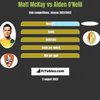 Matt McKay vs Aiden O'Neill h2h player stats