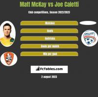 Matt McKay vs Joe Caletti h2h player stats