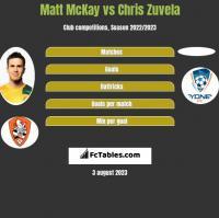 Matt McKay vs Chris Zuvela h2h player stats
