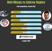 Matt Miazga vs Andrew Hughes h2h player stats