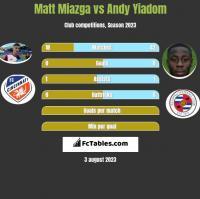 Matt Miazga vs Andy Yiadom h2h player stats