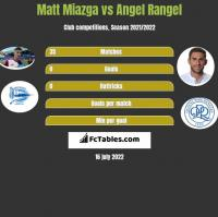 Matt Miazga vs Angel Rangel h2h player stats