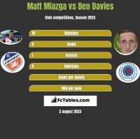 Matt Miazga vs Ben Davies h2h player stats