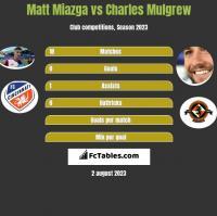 Matt Miazga vs Charles Mulgrew h2h player stats