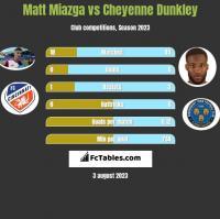 Matt Miazga vs Cheyenne Dunkley h2h player stats