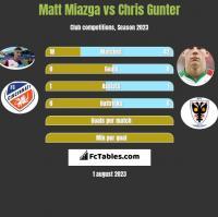 Matt Miazga vs Chris Gunter h2h player stats