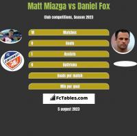 Matt Miazga vs Daniel Fox h2h player stats
