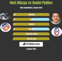 Matt Miazga vs Daniel Pinillos h2h player stats