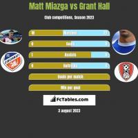 Matt Miazga vs Grant Hall h2h player stats