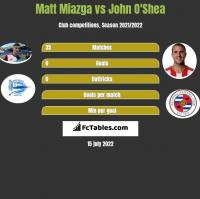 Matt Miazga vs John O'Shea h2h player stats