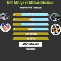 Matt Miazga vs Michael Morrison h2h player stats