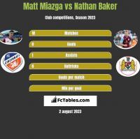 Matt Miazga vs Nathan Baker h2h player stats