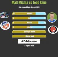 Matt Miazga vs Todd Kane h2h player stats