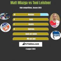 Matt Miazga vs Toni Leistner h2h player stats