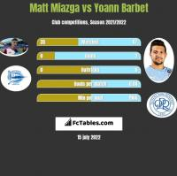 Matt Miazga vs Yoann Barbet h2h player stats