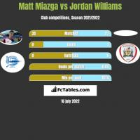 Matt Miazga vs Jordan Williams h2h player stats