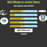 Matt Miazga vs Jordan Storey h2h player stats