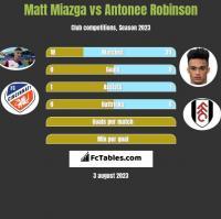 Matt Miazga vs Antonee Robinson h2h player stats