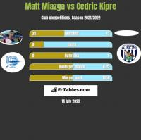 Matt Miazga vs Cedric Kipre h2h player stats