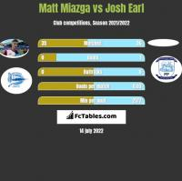 Matt Miazga vs Josh Earl h2h player stats