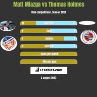 Matt Miazga vs Thomas Holmes h2h player stats