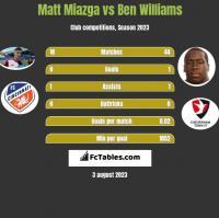 Matt Miazga vs Ben Williams h2h player stats