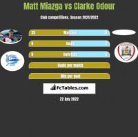 Matt Miazga vs Clarke Odour h2h player stats