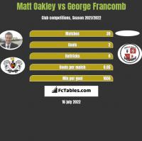 Matt Oakley vs George Francomb h2h player stats