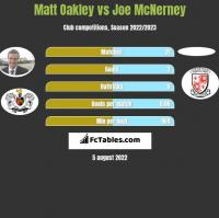 Matt Oakley vs Joe McNerney h2h player stats