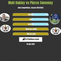 Matt Oakley vs Pierce Sweeney h2h player stats