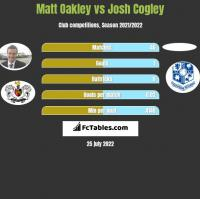 Matt Oakley vs Josh Cogley h2h player stats
