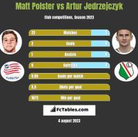Matt Polster vs Artur Jedrzejczyk h2h player stats