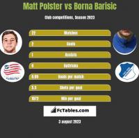 Matt Polster vs Borna Barisic h2h player stats