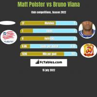 Matt Polster vs Bruno Viana h2h player stats