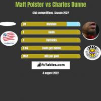 Matt Polster vs Charles Dunne h2h player stats