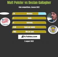 Matt Polster vs Declan Gallagher h2h player stats