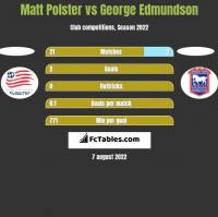 Matt Polster vs George Edmundson h2h player stats