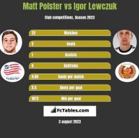 Matt Polster vs Igor Lewczuk h2h player stats