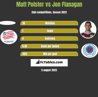 Matt Polster vs Jon Flanagan h2h player stats