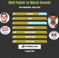 Matt Polster vs Marco Vesovic h2h player stats
