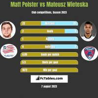 Matt Polster vs Mateusz Wieteska h2h player stats