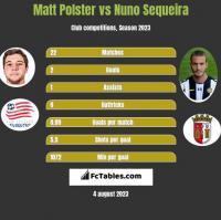 Matt Polster vs Nuno Sequeira h2h player stats