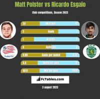 Matt Polster vs Ricardo Esgaio h2h player stats