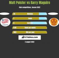 Matt Polster vs Barry Maguire h2h player stats