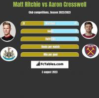 Matt Ritchie vs Aaron Cresswell h2h player stats
